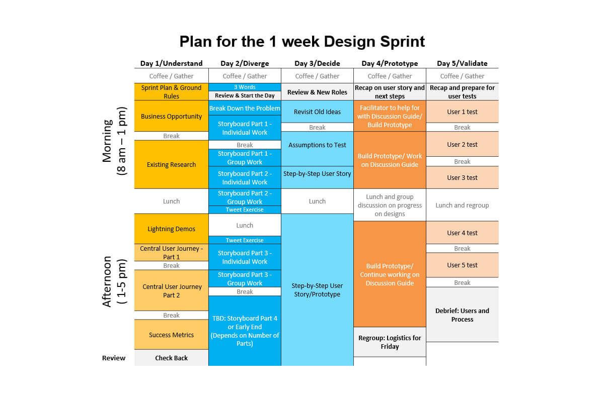 Design Sprint and Next-Gen Academic Research - Nexis Uni®