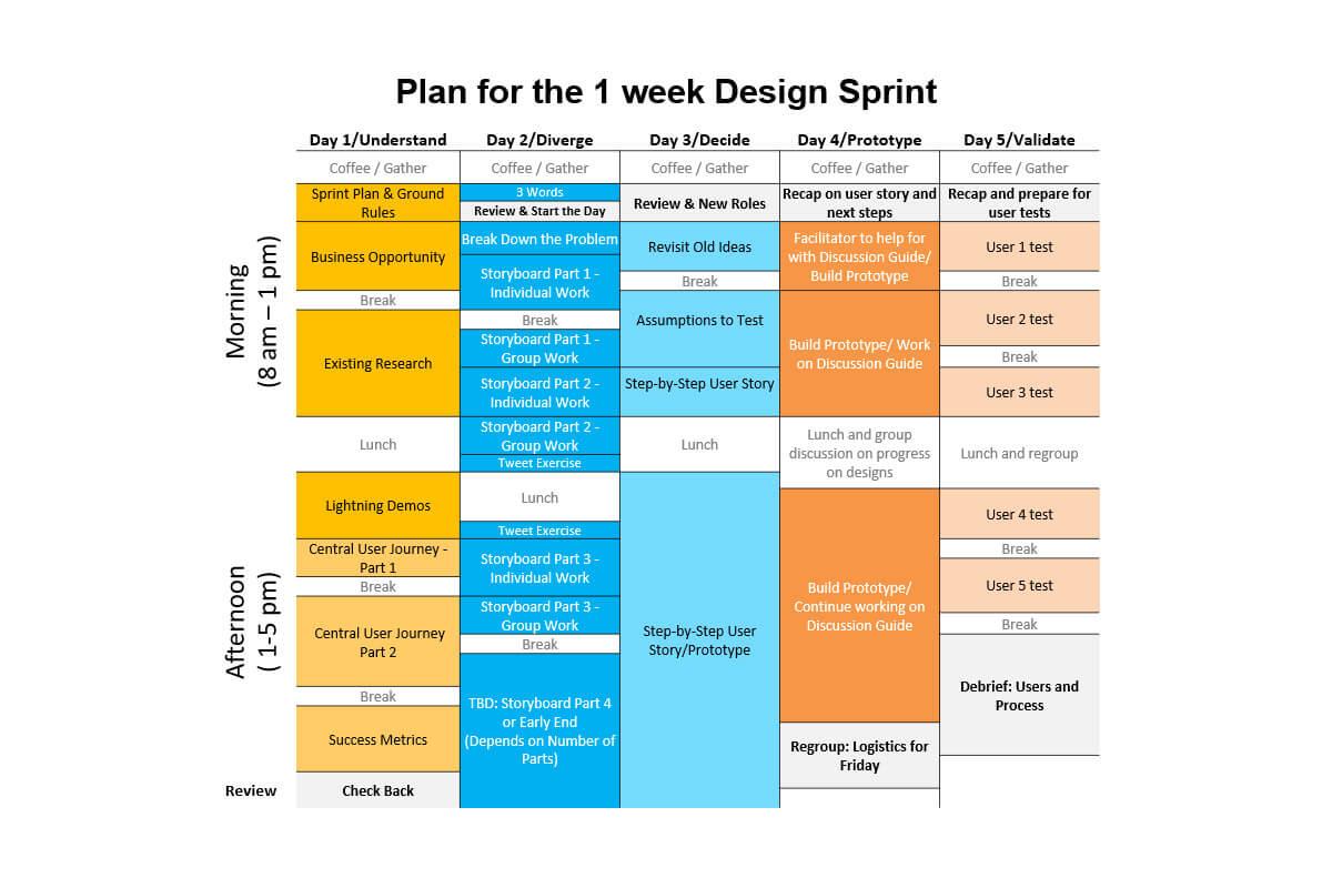 Design Sprint and Next-Gen Academic Research - Nexis Uni®